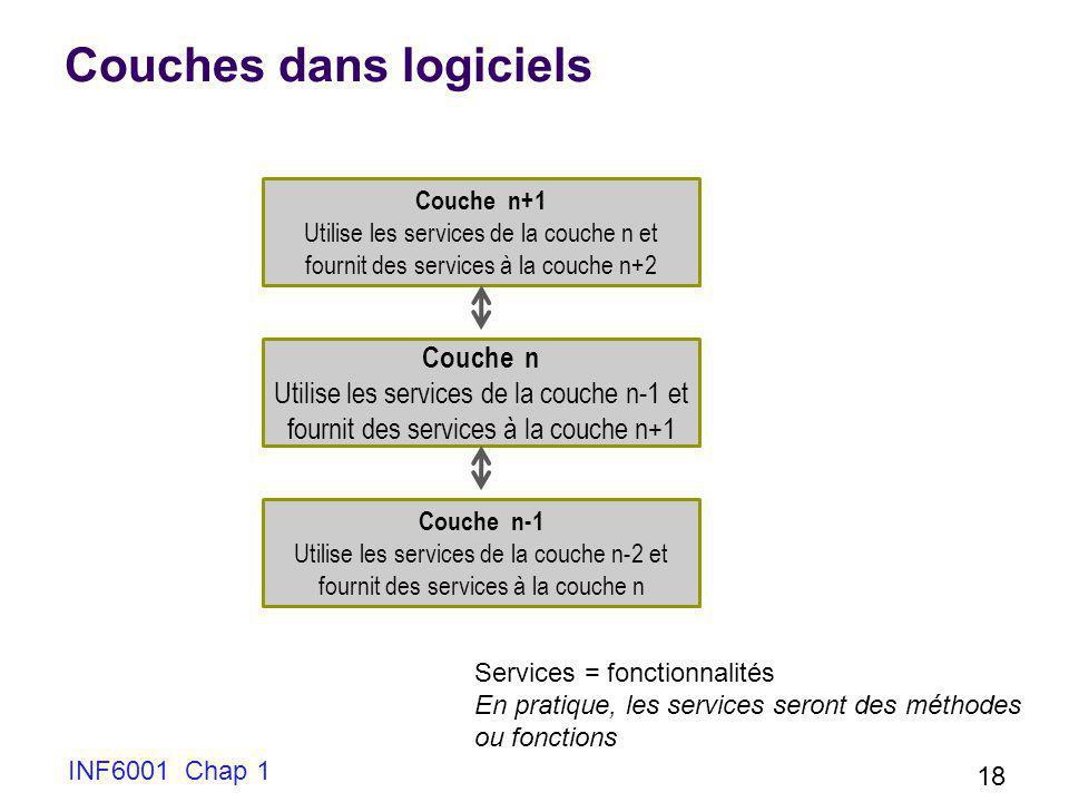 Couches dans logiciels INF6001 Chap 1 18 Couche n+1 Utilise les services de la couche n et fournit des services à la couche n+2 Couche n Utilise les s