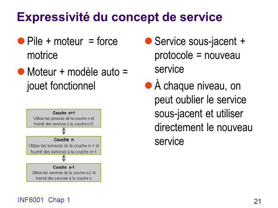 Expressivité du concept de service Pile + moteur = force motrice Moteur + modèle auto = jouet fonctionnel Service sous-jacent + protocole = nouveau se