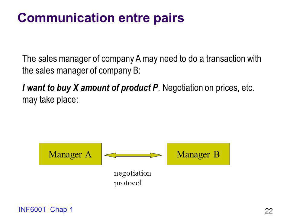 INF6001 Chap 1 22 Communication entre pairs The sales manager of company A may need to do a transaction with the sales manager of company B: I want to buy X amount of product P.