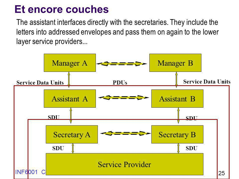 INF6001 Chap 1 25 Et encore couches The assistant interfaces directly with the secretaries. They include the letters into addressed envelopes and pass