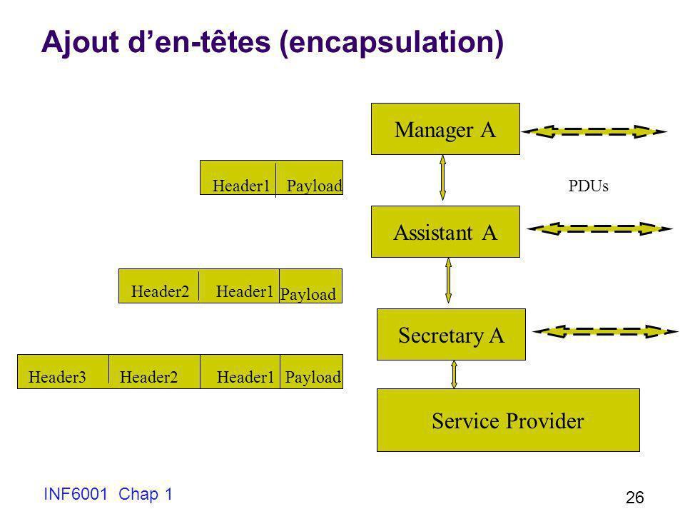 INF6001 Chap 1 26 Ajout den-têtes (encapsulation) Manager A PDUs Assistant A Secretary A Service Provider Header1Payload Header1 Payload Header1Payloa