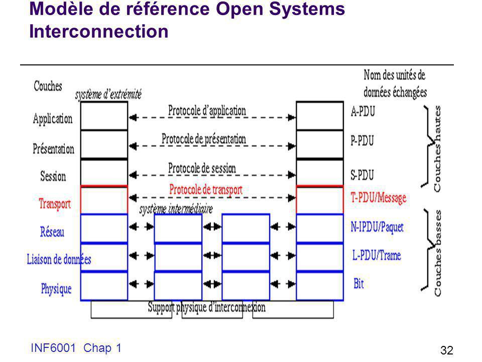 INF6001 Chap 1 32 Modèle de référence Open Systems Interconnection