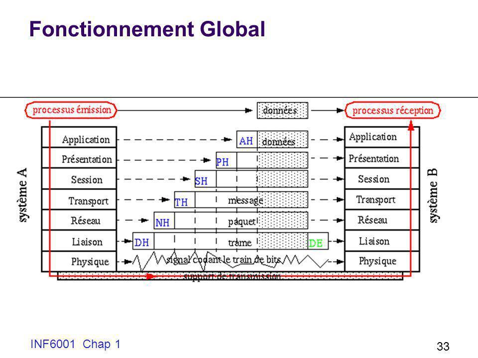 INF6001 Chap 1 33 Fonctionnement Global