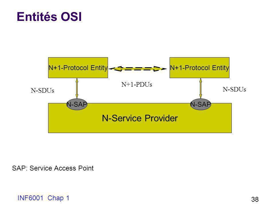 INF6001 Chap 1 38 Entités OSI N+1-Protocol Entity N-Service Provider N+1-PDUs N-SDUs N-SAP SAP: Service Access Point