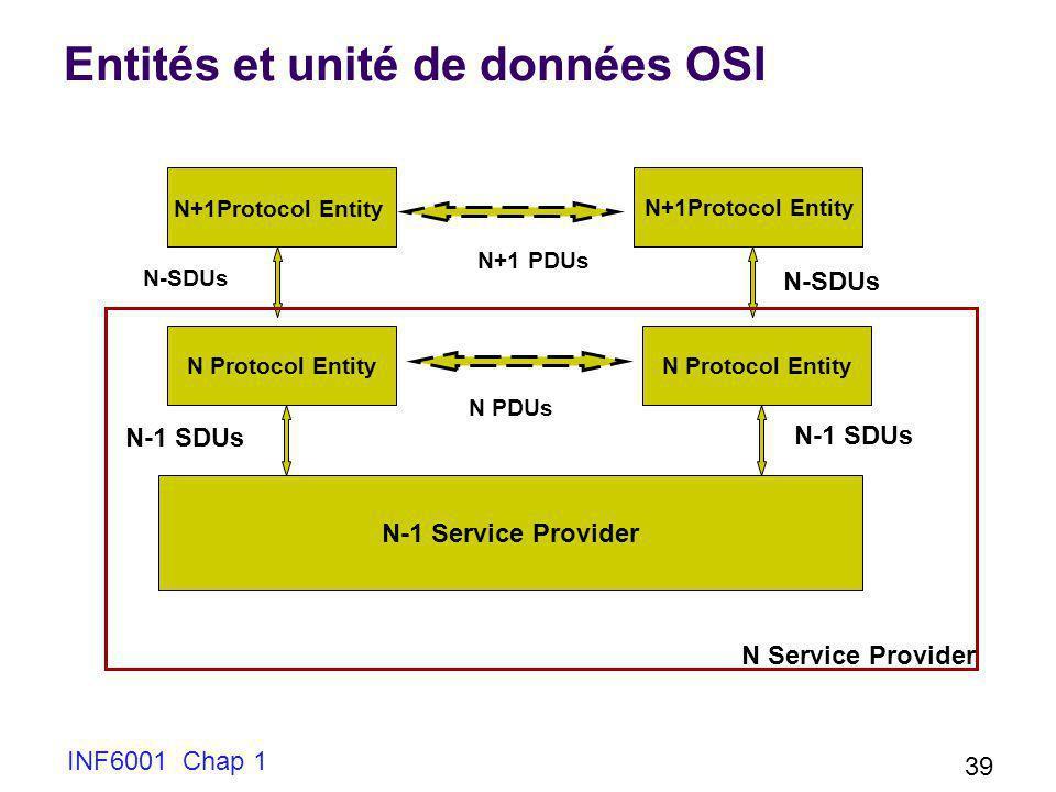 INF6001 Chap 1 39 Entités et unité de données OSI N+1Protocol Entity N+1 PDUs N-SDUs N Protocol Entity N-1 Service Provider N-1 SDUs N PDUs N Service