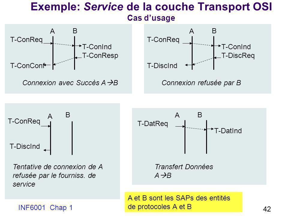 INF6001 Chap 1 42 Exemple: Service de la couche Transport OSI Cas dusage T-ConReq T-ConConf T-ConInd T-ConResp A B Connexion avec Succès A B T-ConReq