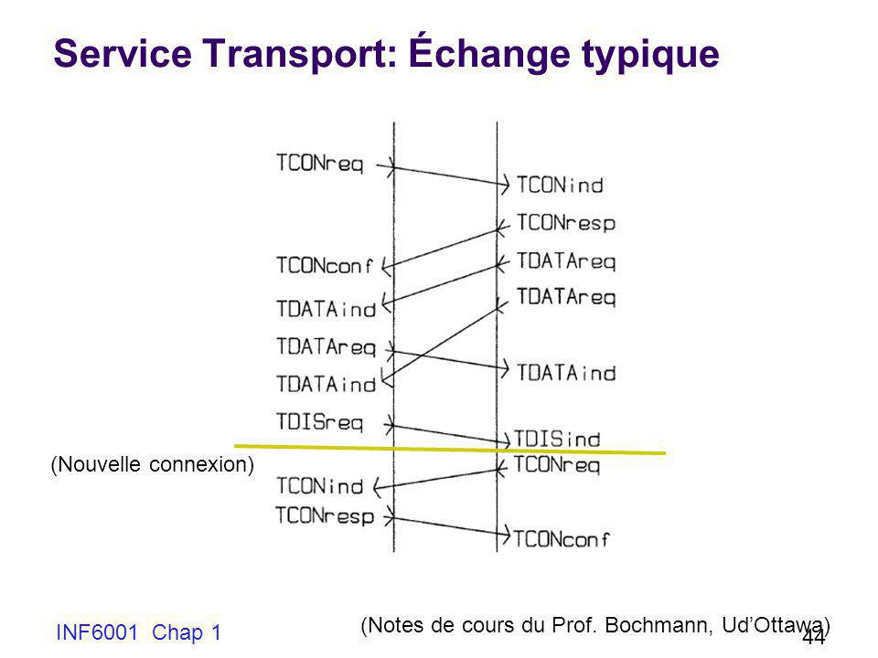 Service Transport: Échange typique INF6001 Chap 1 44 (Notes de cours du Prof.