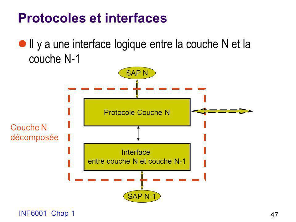 INF6001 Chap 1 47 Protocoles et interfaces Il y a une interface logique entre la couche N et la couche N-1 SAP N SAP N-1 Protocole Couche N Interface