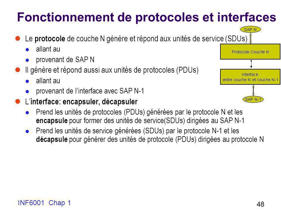 INF6001 Chap 1 48 Fonctionnement de protocoles et interfaces Le protocole de couche N génère et répond aux unités de service (SDUs) allant au provenan