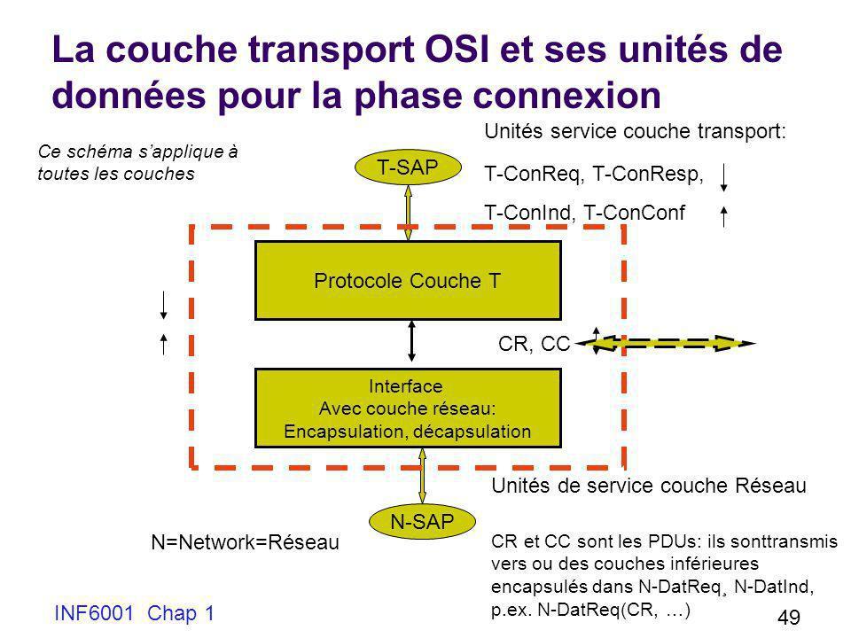 INF6001 Chap 1 49 La couche transport OSI et ses unités de données pour la phase connexion T-SAP N-SAP Protocole Couche T Interface Avec couche réseau