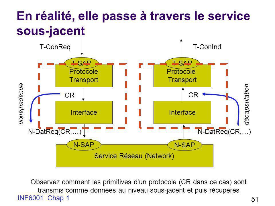 INF6001 Chap 1 51 En réalité, elle passe à travers le service sous-jacent Protocole Transport Interface Protocole Transport Service Réseau (Network) T
