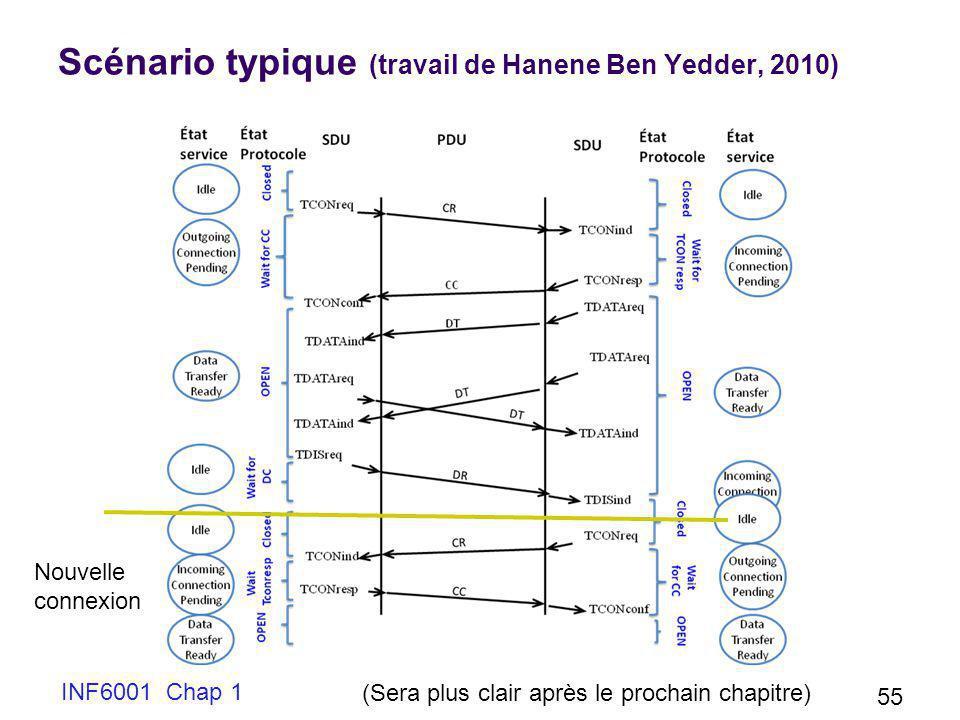 Scénario typique (travail de Hanene Ben Yedder, 2010) INF6001 Chap 1 55 (Sera plus clair après le prochain chapitre) Nouvelle connexion