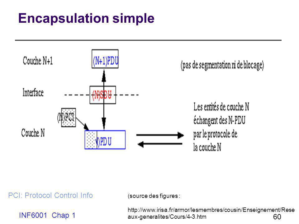 INF6001 Chap 1 60 Encapsulation simple PCI: Protocol Control Info (source des figures : http://www.irisa.fr/armor/lesmembres/cousin/Enseignement/Rese