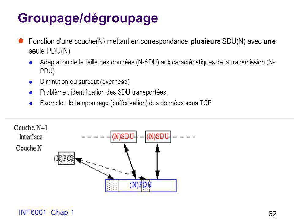 INF6001 Chap 1 62 Groupage/dégroupage Fonction d'une couche(N) mettant en correspondance plusieurs SDU(N) avec une seule PDU(N) Adaptation de la taill