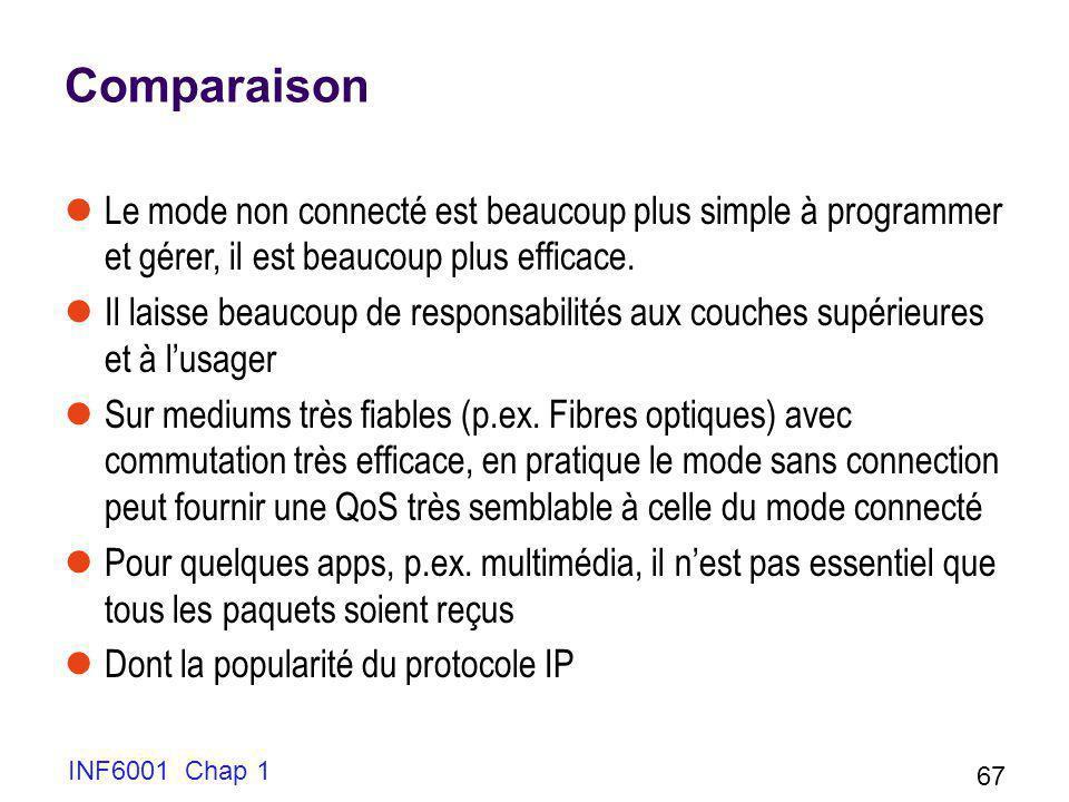 INF6001 Chap 1 67 Comparaison Le mode non connecté est beaucoup plus simple à programmer et gérer, il est beaucoup plus efficace. Il laisse beaucoup d