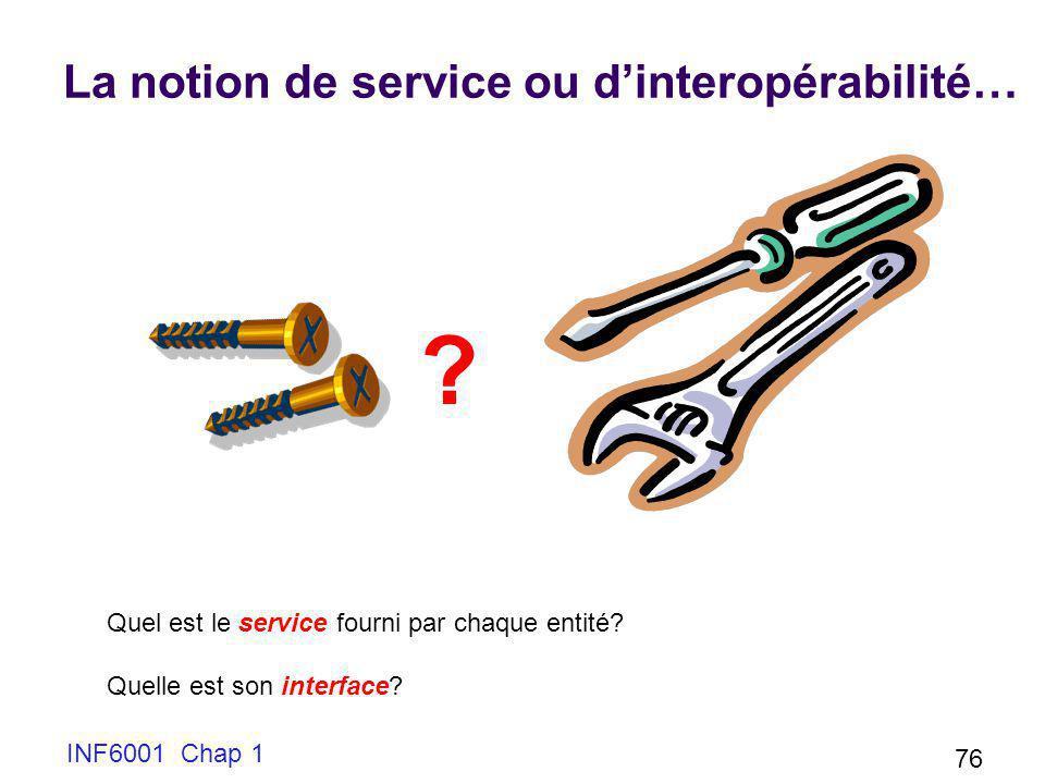 La notion de service ou dinteropérabilité… INF6001 Chap 1 76 Quel est le service fourni par chaque entité? Quelle est son interface? ?