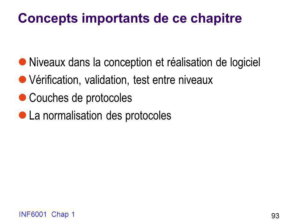 INF6001 Chap 1 93 Concepts importants de ce chapitre Niveaux dans la conception et réalisation de logiciel Vérification, validation, test entre niveau