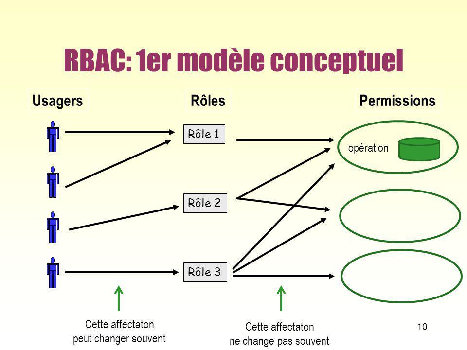 RBAC: 1er modèle conceptuel 10 UsagersRôlesPermissions Rôle 1 Rôle 2 Rôle 3 Cette affectaton peut changer souvent Cette affectaton ne change pas souve
