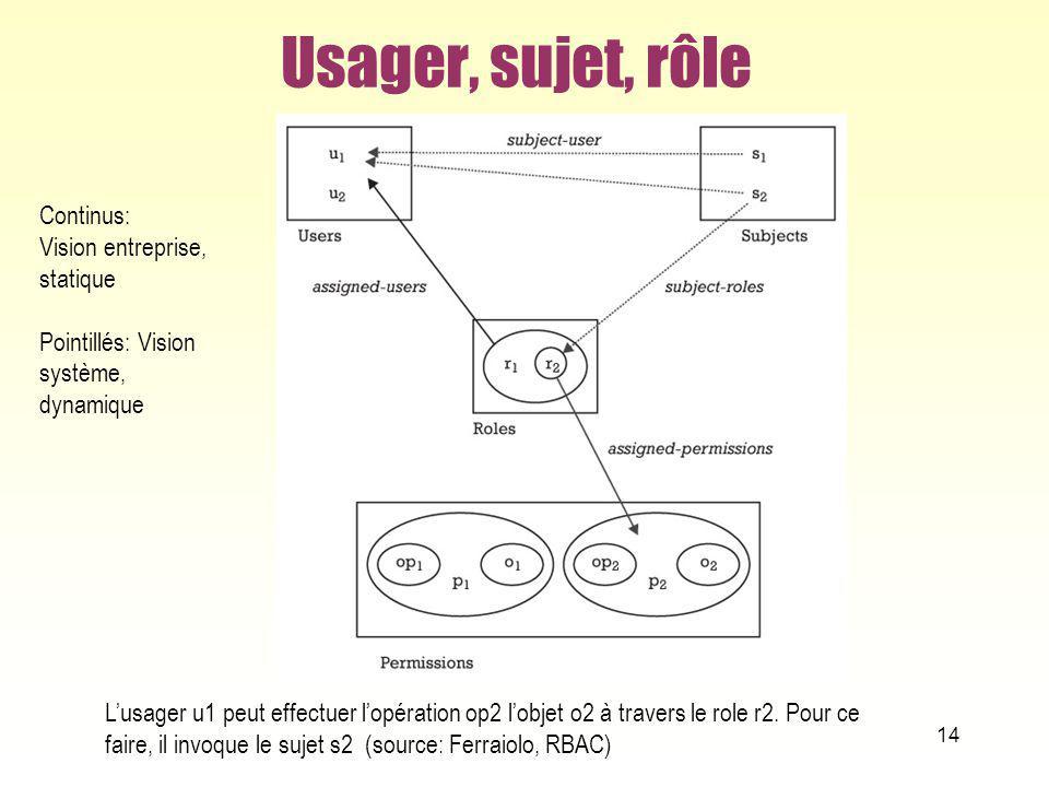 Usager, sujet, rôle 14 Lusager u1 peut effectuer lopération op2 lobjet o2 à travers le role r2. Pour ce faire, il invoque le sujet s2 (source: Ferraio