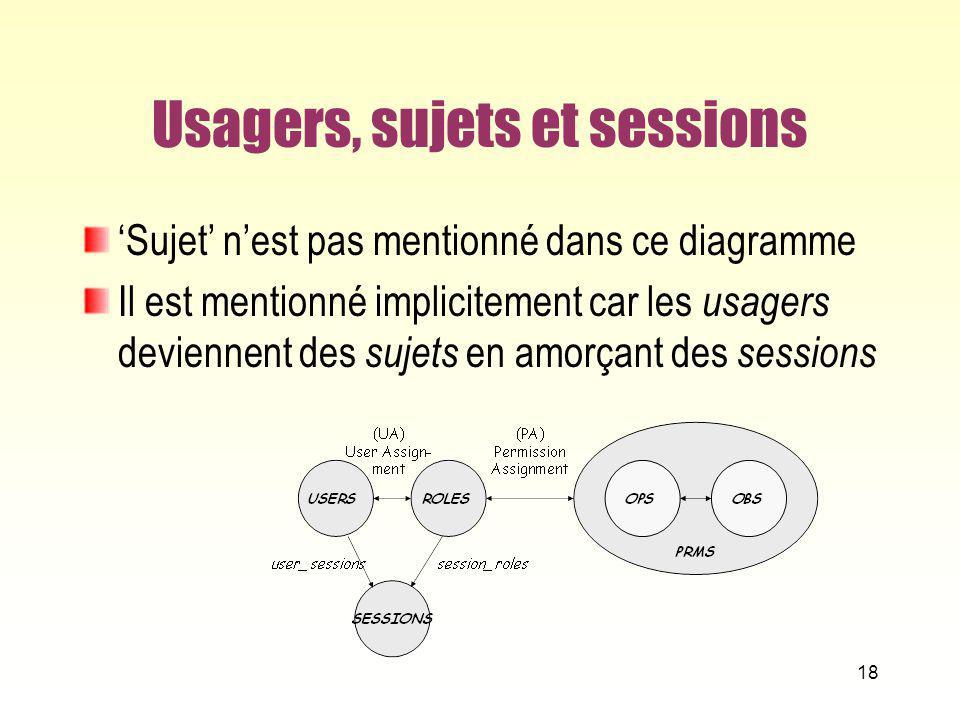 Usagers, sujets et sessions Sujet nest pas mentionné dans ce diagramme Il est mentionné implicitement car les usagers deviennent des sujets en amorçan