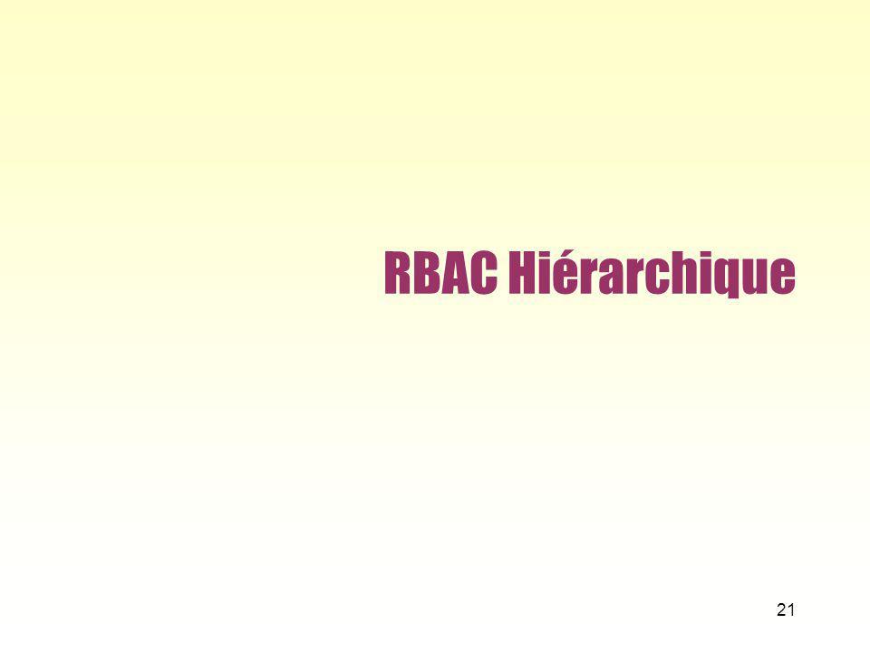 RBAC Hiérarchique 21