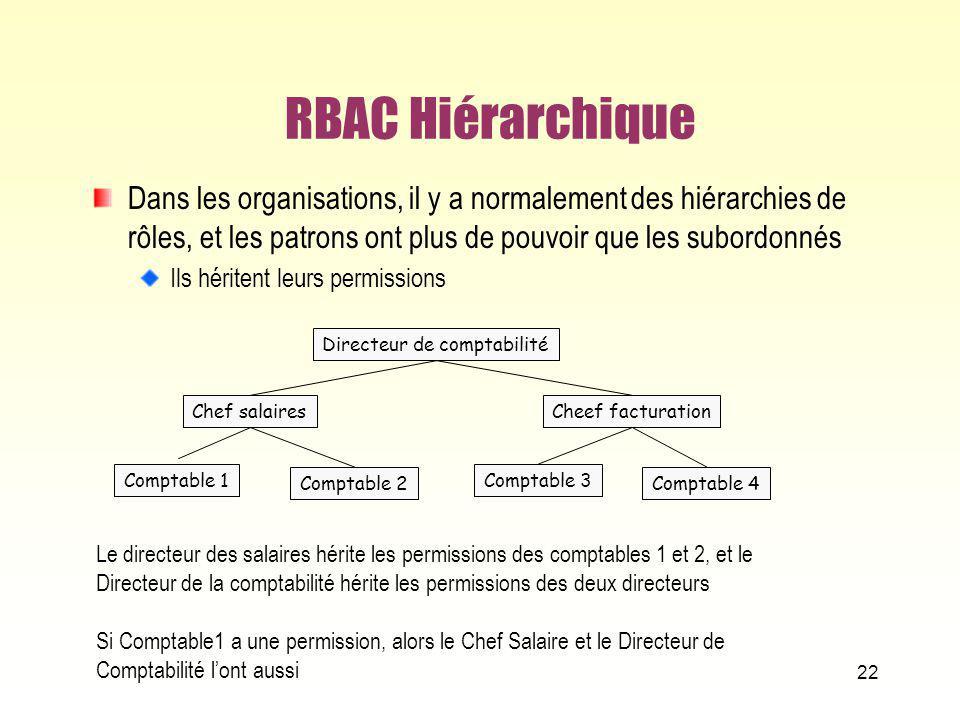 RBAC Hiérarchique Dans les organisations, il y a normalement des hiérarchies de rôles, et les patrons ont plus de pouvoir que les subordonnés Ils héri