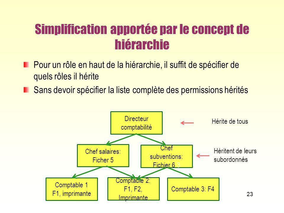 Simplification apportée par le concept de hiérarchie Pour un rôle en haut de la hiérarchie, il suffit de spécifier de quels rôles il hérite Sans devoi