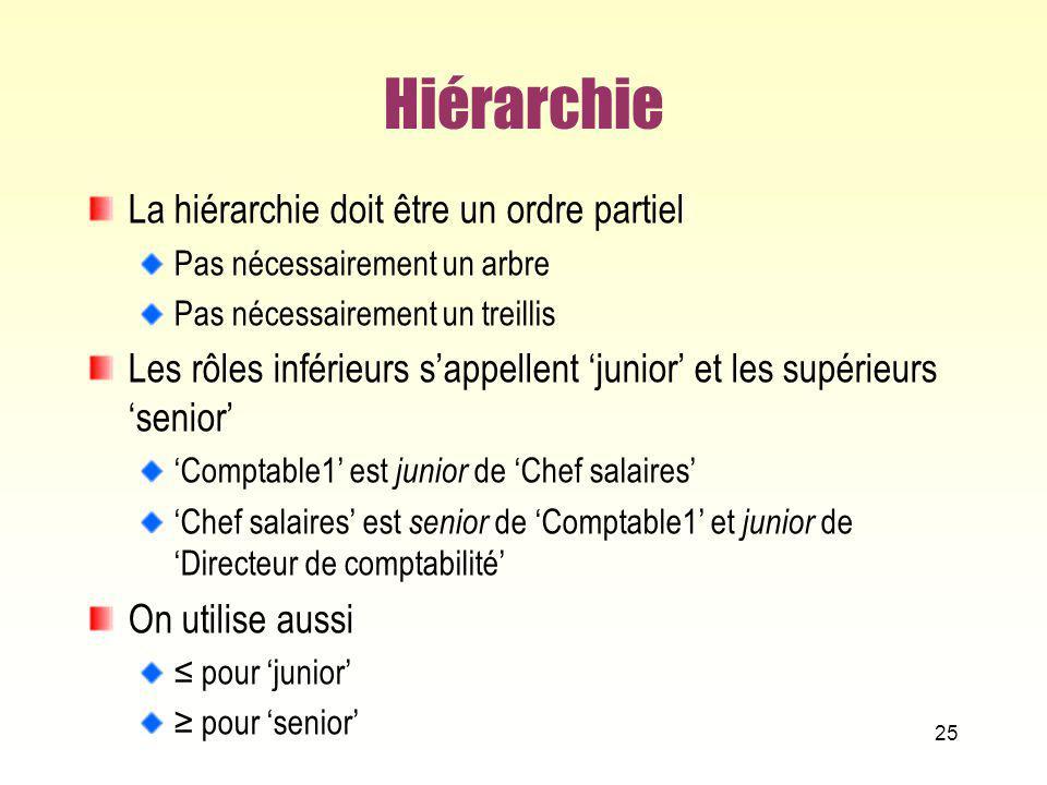 Hiérarchie La hiérarchie doit être un ordre partiel Pas nécessairement un arbre Pas nécessairement un treillis Les rôles inférieurs sappellent junior