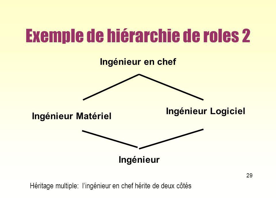 Exemple de hiérarchie de roles 2 29 Ingénieur Ingénieur Matériel Ingénieur Logiciel Ingénieur en chef Héritage multiple: lingénieur en chef hérite de