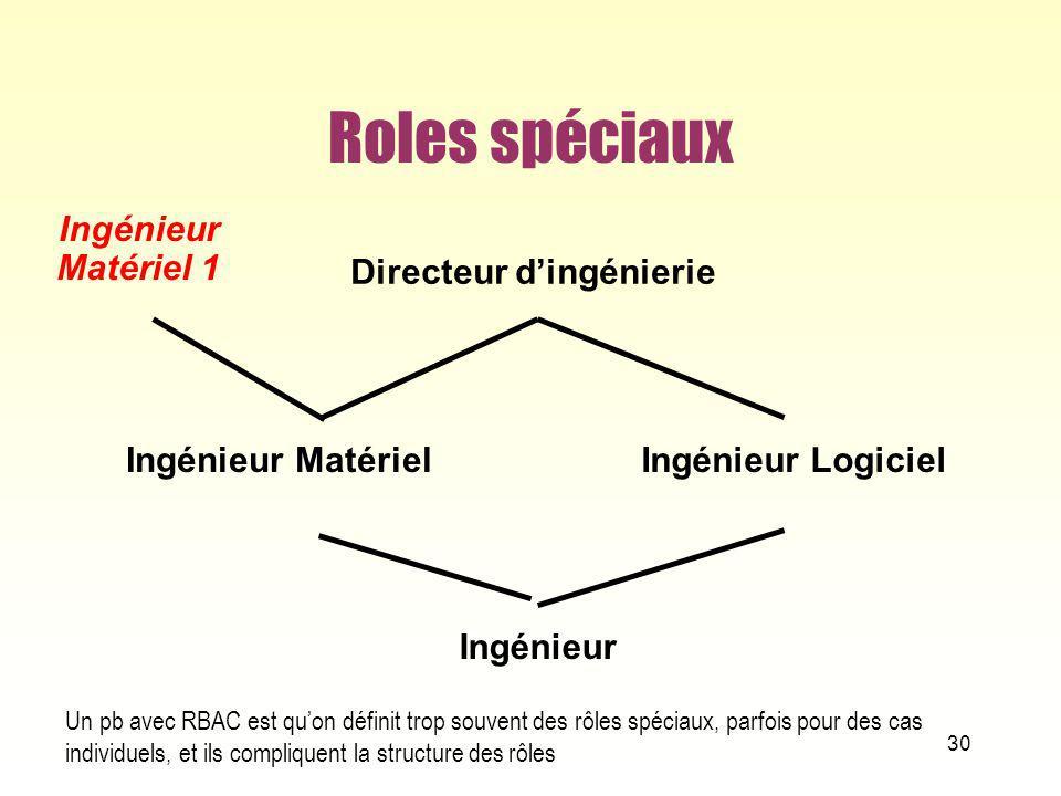 Roles spéciaux 30 Ingénieur Ingénieur MatérielIngénieur Logiciel Directeur dingénierie Ingénieur Matériel 1 Un pb avec RBAC est quon définit trop souv
