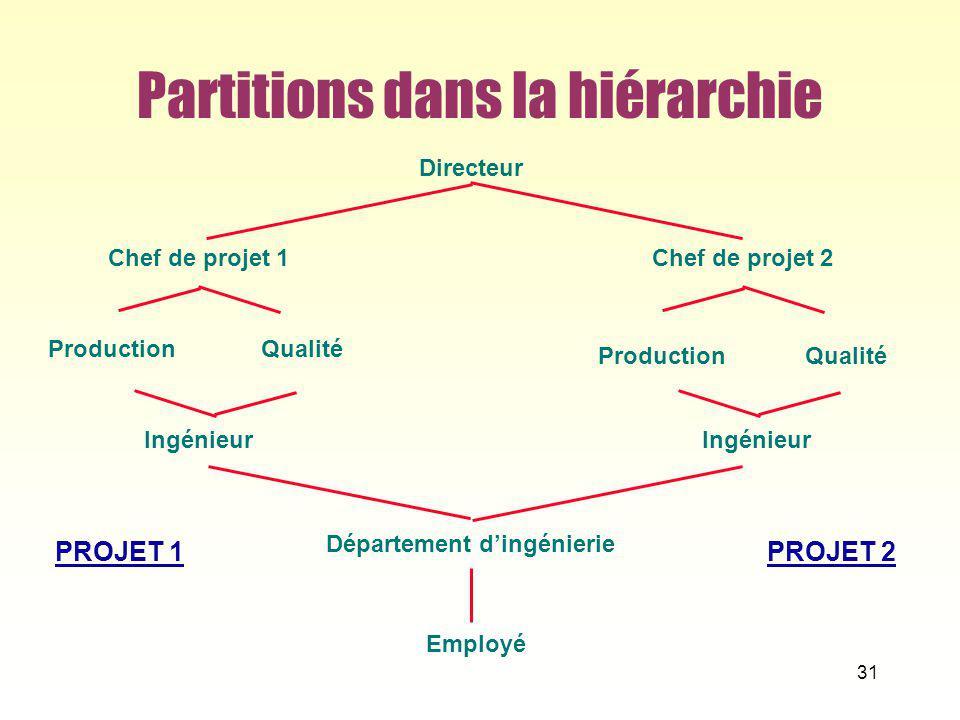 Partitions dans la hiérarchie 31 Département dingénierie Chef de projet 1 Ingénieur ProductionQualité Directeur Chef de projet 2 Ingénieur ProductionQ