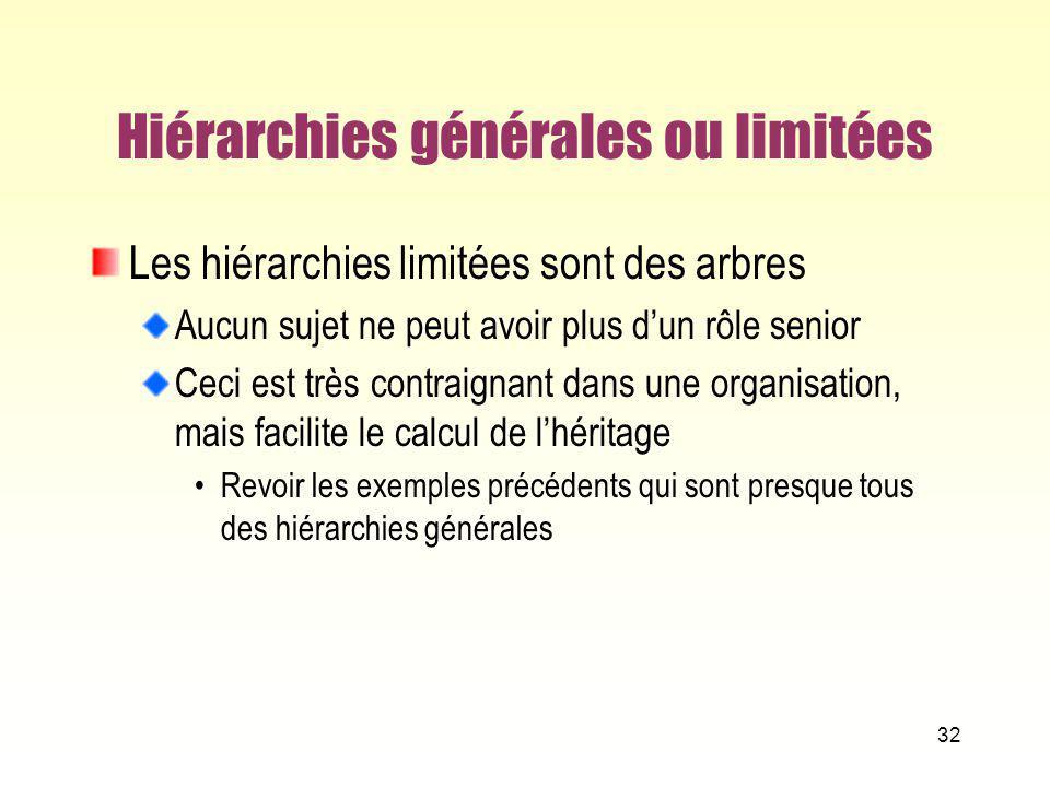 Hiérarchies générales ou limitées Les hiérarchies limitées sont des arbres Aucun sujet ne peut avoir plus dun rôle senior Ceci est très contraignant d