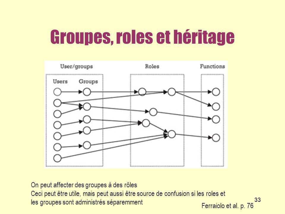Groupes, roles et héritage 33 Ferraiolo et al. p. 76 On peut affecter des groupes à des rôles Ceci peut être utile, mais peut aussi être source de con