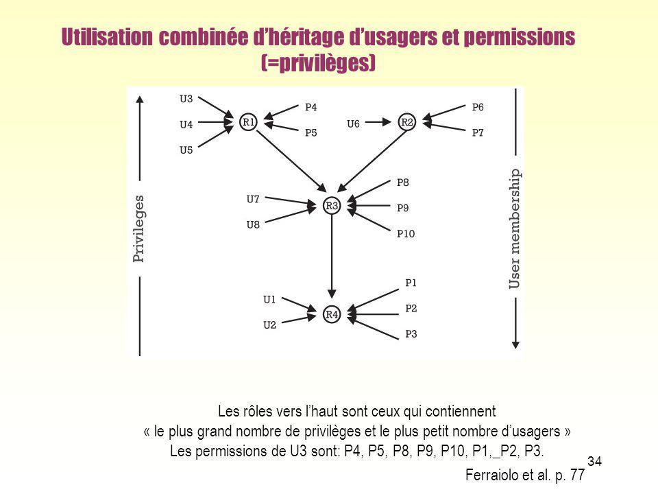 Utilisation combinée dhéritage dusagers et permissions (=privilèges) 34 Les rôles vers lhaut sont ceux qui contiennent « le plus grand nombre de privi