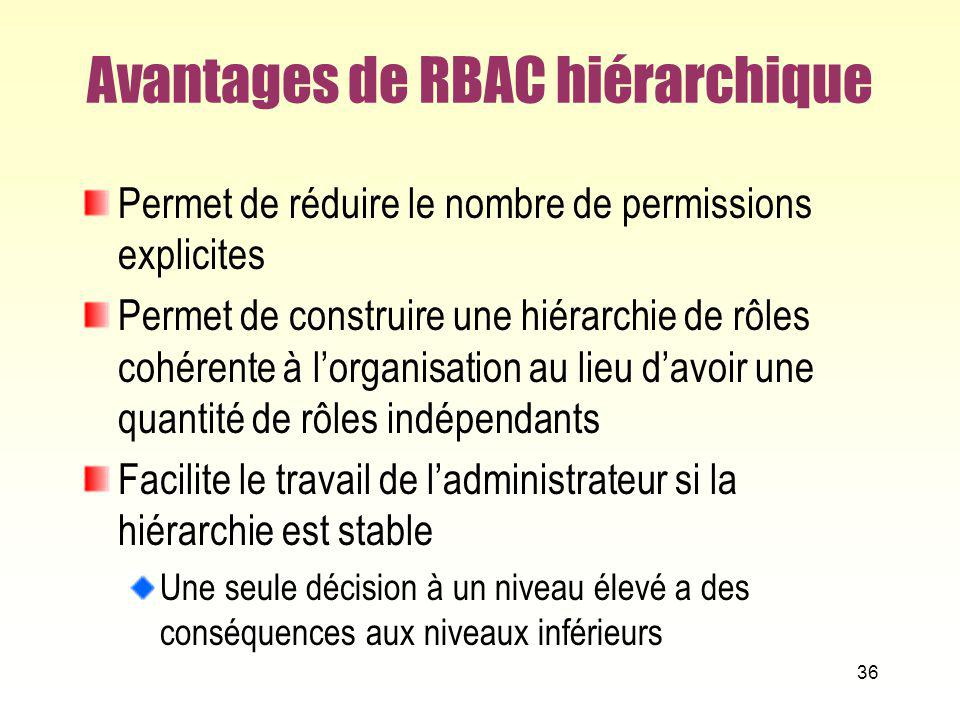 Avantages de RBAC hiérarchique Permet de réduire le nombre de permissions explicites Permet de construire une hiérarchie de rôles cohérente à lorganis