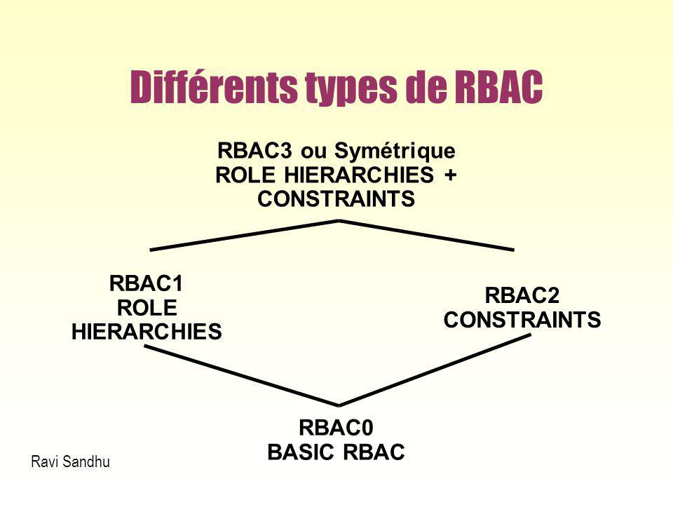Différents types de RBAC 43 RBAC0 BASIC RBAC RBAC3 ou Symétrique ROLE HIERARCHIES + CONSTRAINTS RBAC1 ROLE HIERARCHIES RBAC2 CONSTRAINTS Ravi Sandhu