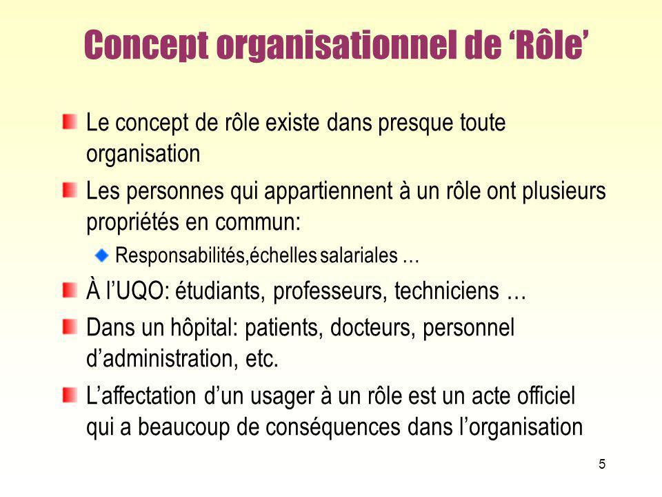 5 Concept organisationnel de Rôle Le concept de rôle existe dans presque toute organisation Les personnes qui appartiennent à un rôle ont plusieurs pr