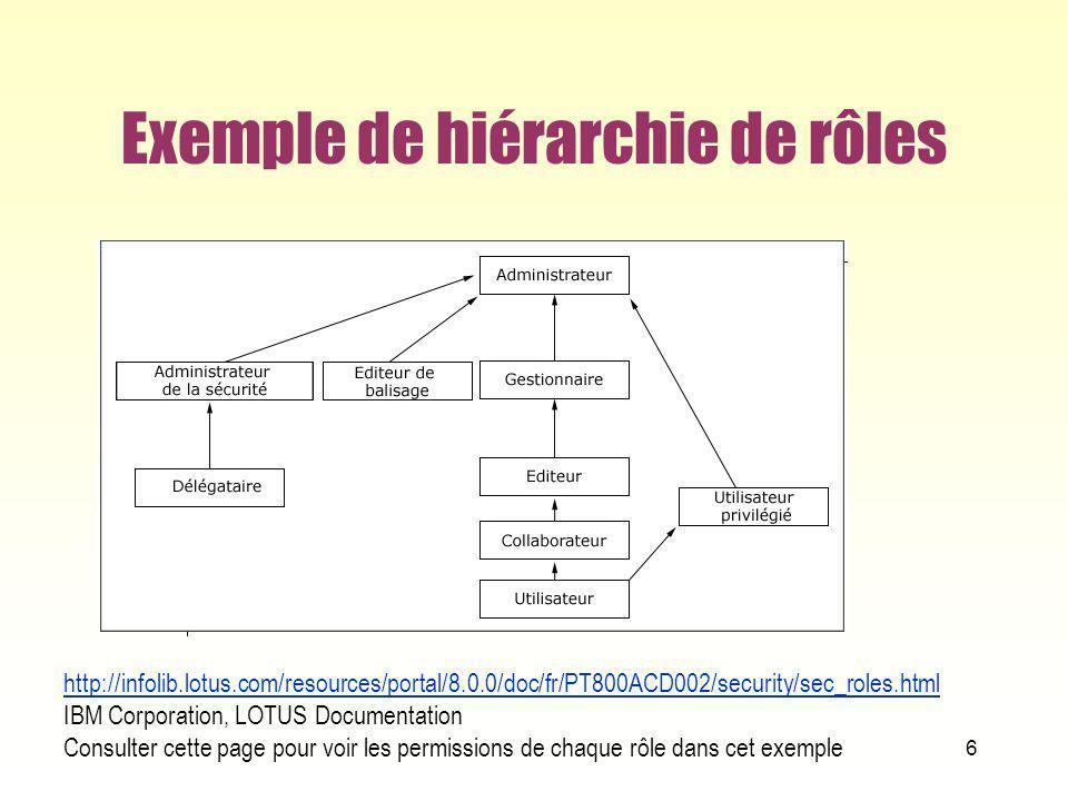 RBAC de base Core RBAC ou RBAC plat 17 user_sessionssession_roles (UA) User Assign- ment (PA) Permission Assignment USERSOBSOPS SESSIONS ROLES PRMS