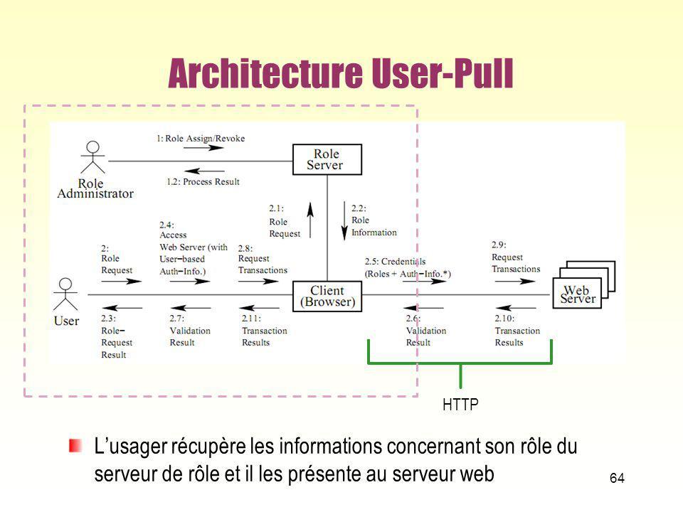 Architecture User-Pull Lusager récupère les informations concernant son rôle du serveur de rôle et il les présente au serveur web 64 HTTP