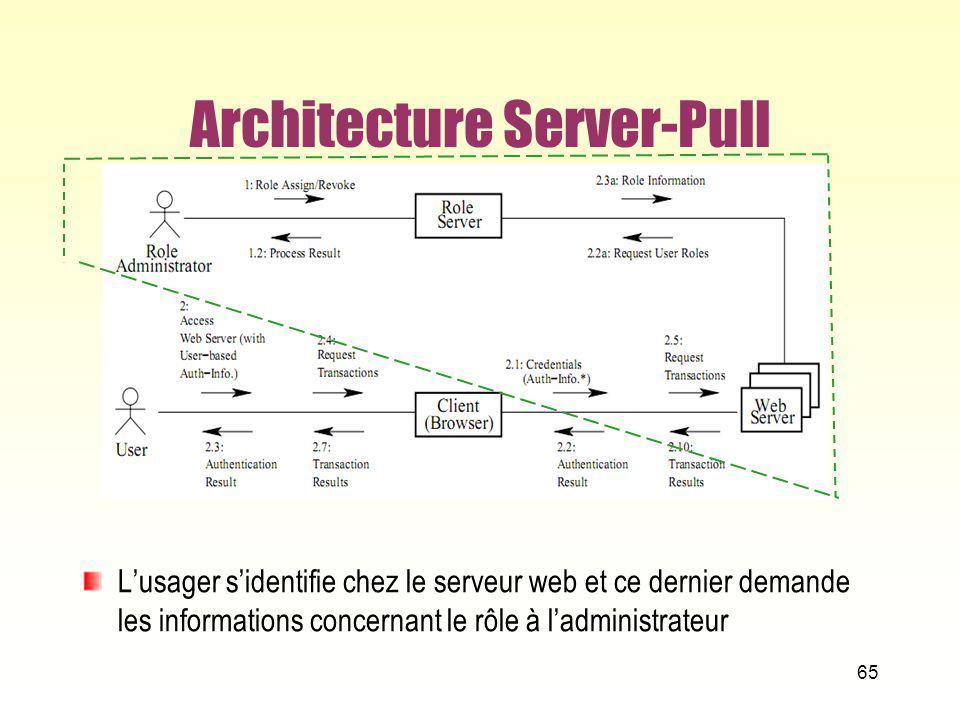 Architecture Server-Pull Lusager sidentifie chez le serveur web et ce dernier demande les informations concernant le rôle à ladministrateur 65