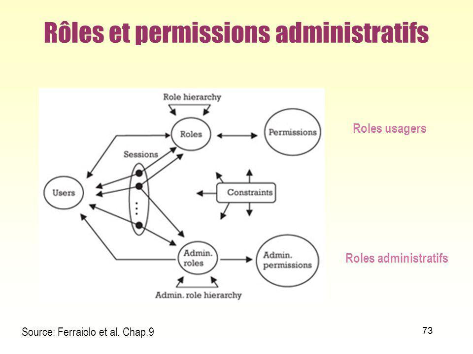 73 Rôles et permissions administratifs Source: Ferraiolo et al. Chap.9 Roles usagers Roles administratifs