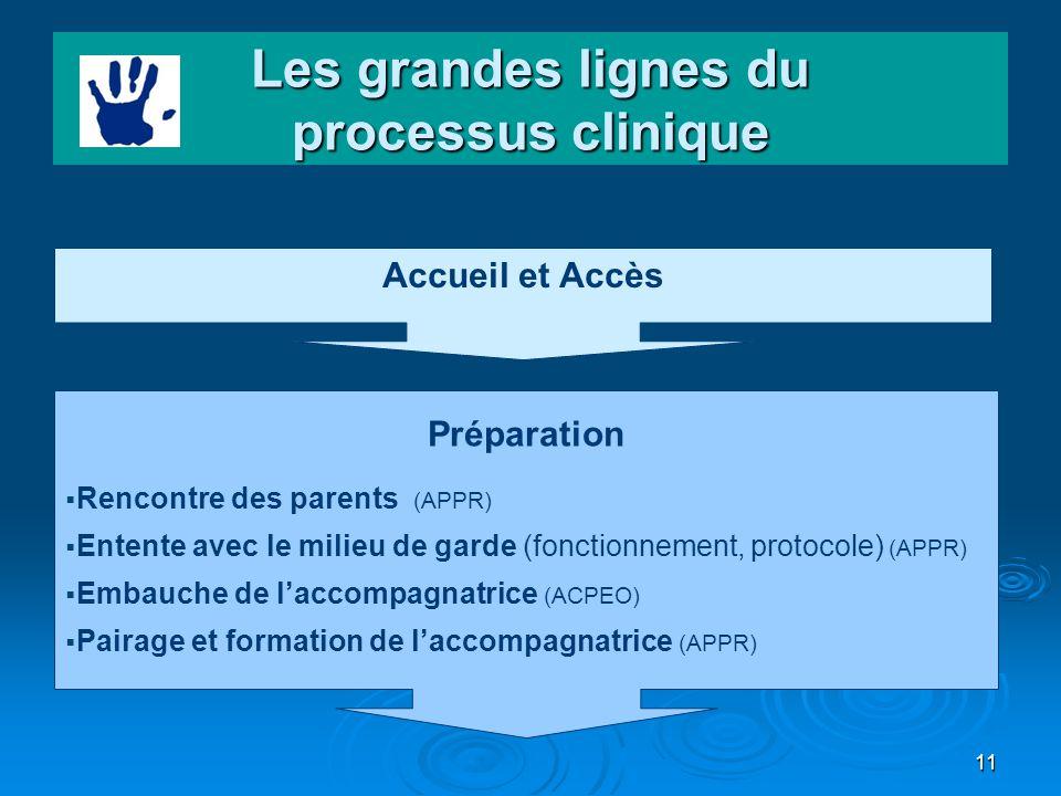 11 Les grandes lignes du processus clinique Accueil et Accès Préparation Rencontre des parents (APPR) Entente avec le milieu de garde (fonctionnement,