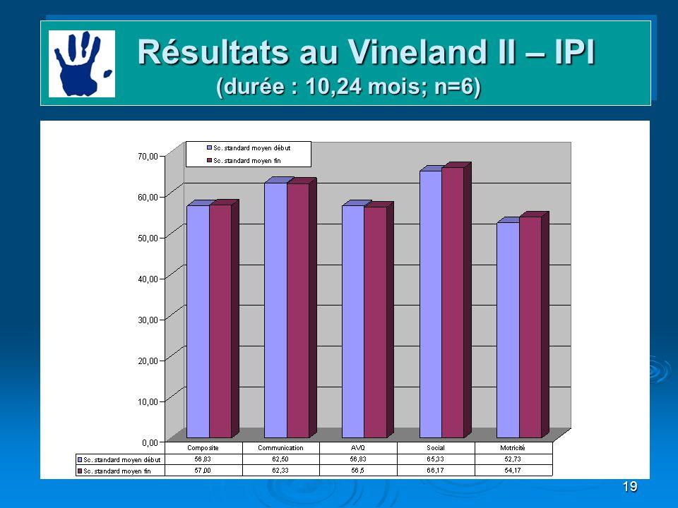 19 Domaines et gains Résultats au Vineland II – IPI (durée : 10,24 mois; n=6) Résultats au Vineland II – IPI (durée : 10,24 mois; n=6)