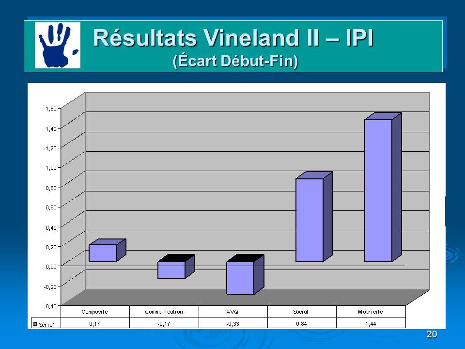 20 Résultats Vineland II – IPI (Écart Début-Fin)