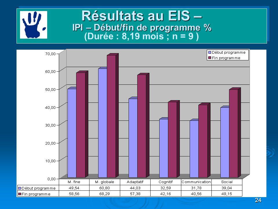 24 Domaines et gains Résultats au EIS – IPI – Début/fin de programme % Résultats au EIS – IPI – Début/fin de programme % (Durée : 8,19 mois ; n = 9 )
