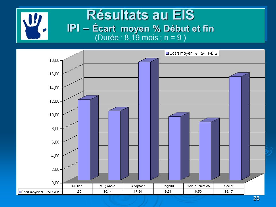 25 Résultats au EIS IPI – Écart moyen % Début et fin Résultats au EIS IPI – Écart moyen % Début et fin (Durée : 8,19 mois ; n = 9 )