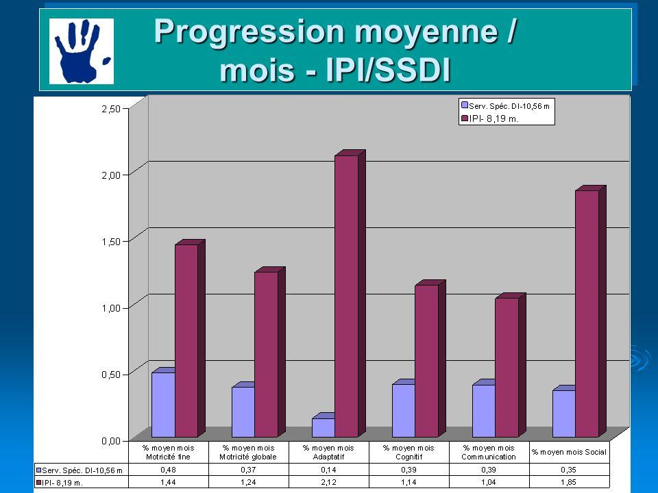 26 Domaines et gains Progression moyenne / mois - IPI/SSDI