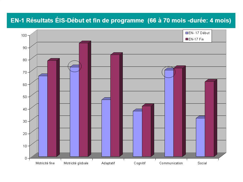 30 EN-1 Résultats ÉIS-Début et fin de programme (66 à 70 mois -durée: 4 mois)
