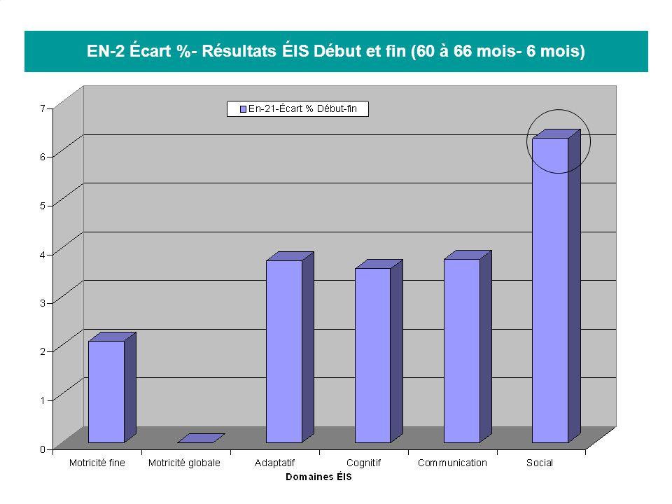 33 EN-2 Écart %- Résultats ÉIS Début et fin (60 à 66 mois- 6 mois)