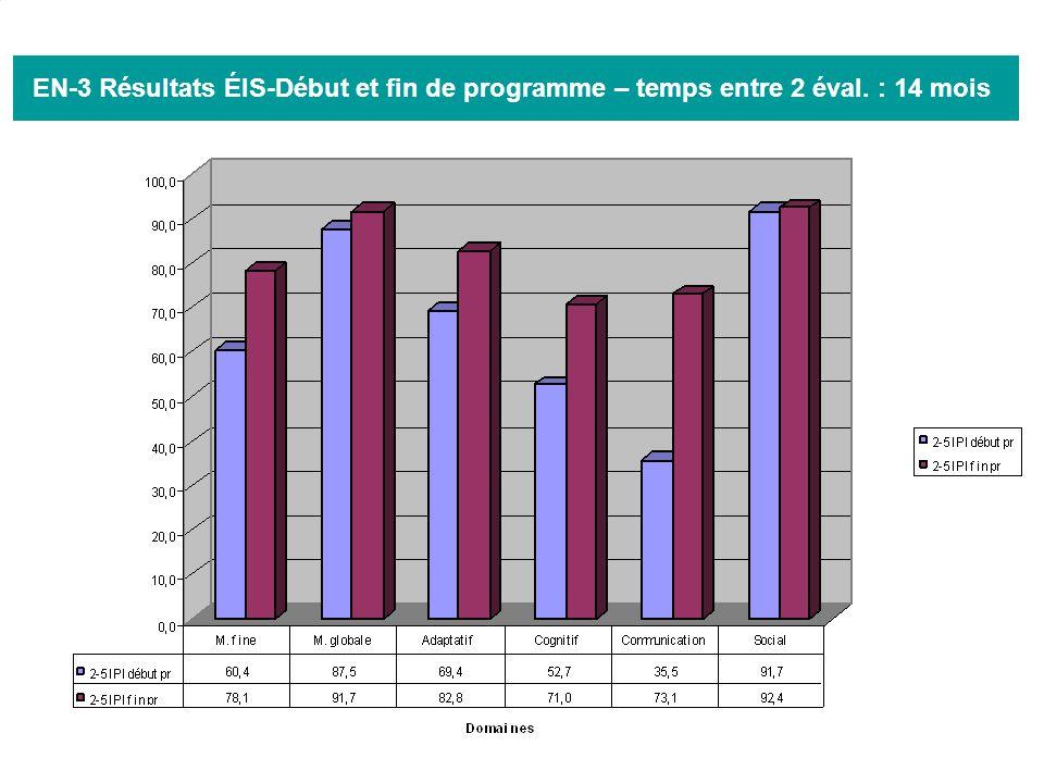34 EN-3 Résultats ÉIS-Début et fin de programme – temps entre 2 éval. : 14 mois